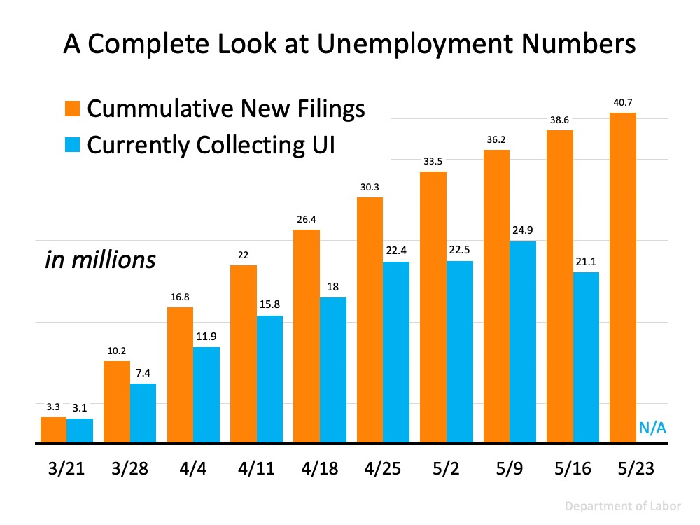 Three Things to Understand About Unemployment Statistics | Simplifying The Market