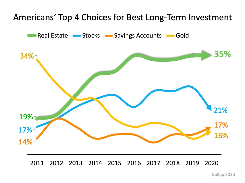 Real Estate Tops Best Investment Poll for 7th Year Running | Simplifying The Market