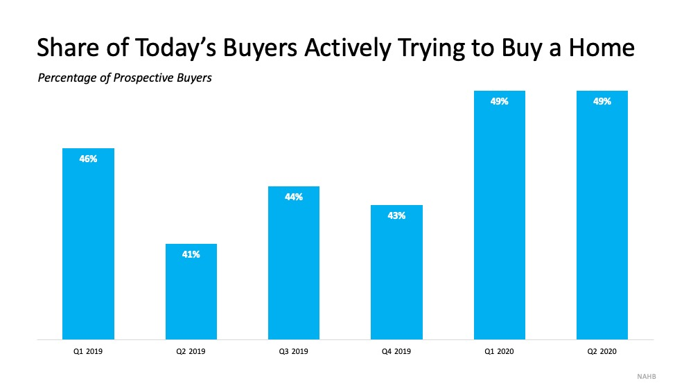 Today's Buyers Are Serious about Purchasing a Home | Simplifying The Market