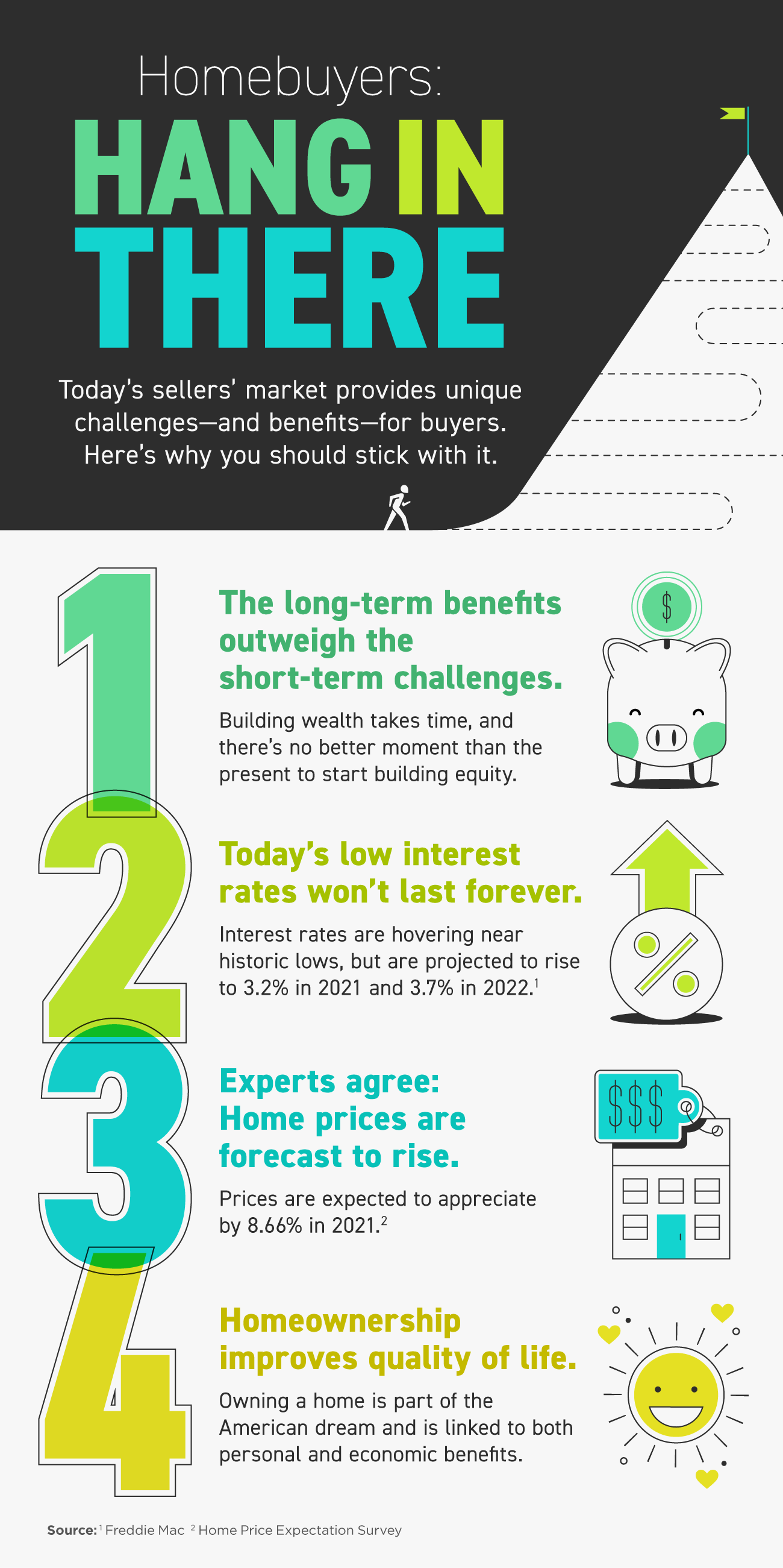 Homebuyers: Hang in There [INFOGRAPHIC] | Simplifying The Market