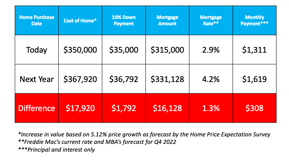 Diving Deep into Today's Biggest Buyer Concerns   Simplifying The Market
