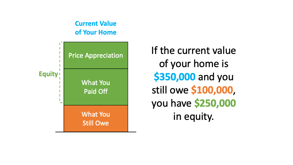 A Look at Home Price Appreciation and What It Means for Sellers   Simplifying The Market